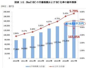 btoc市場規模