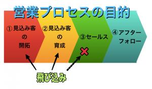 飛び込み営業の意味-営業プロセスの目的