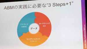 ABM実践に必要な3ステップ+1