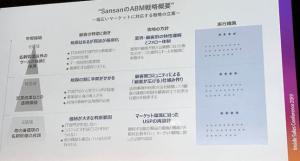 ABM戦略概要by-sansan