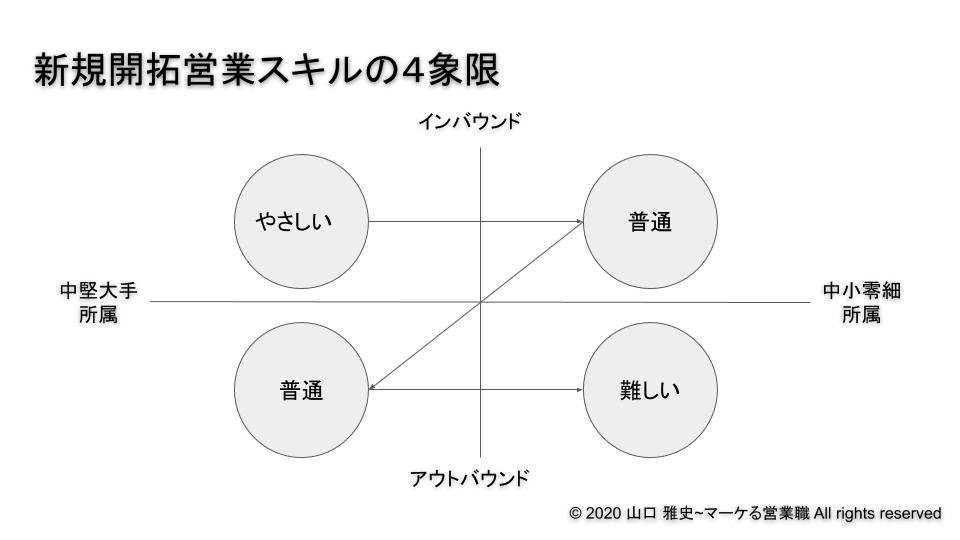 営業の難易度~新規開拓営業スキルの4象限