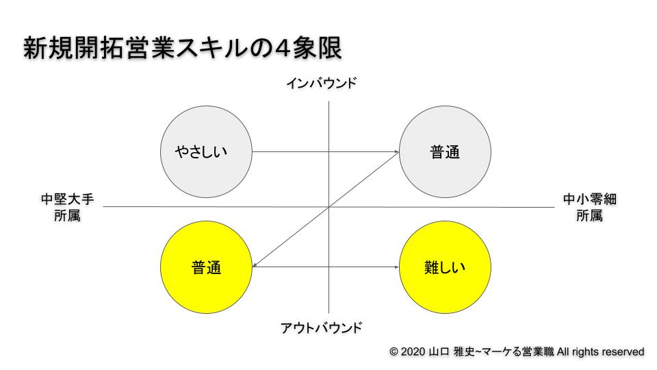 新規開拓営業スキルの4象限